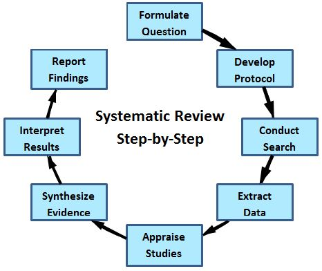 Systematic Review Step by Step