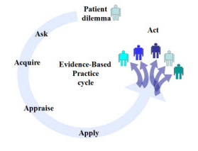 Evidence Based Practice Cycle (Ask -> Acquire ->Appraise ->Apply ->Act)