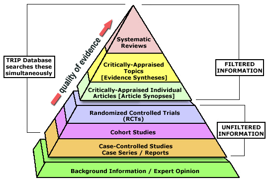 Evidence pyramid showing levels of evidence