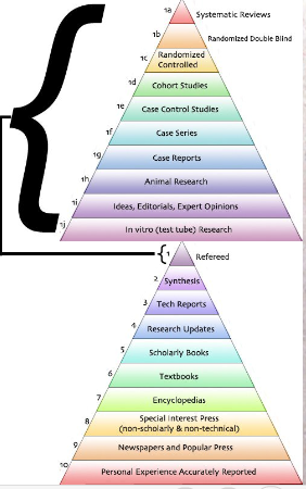 Evidence pyramids showing levels of evidence