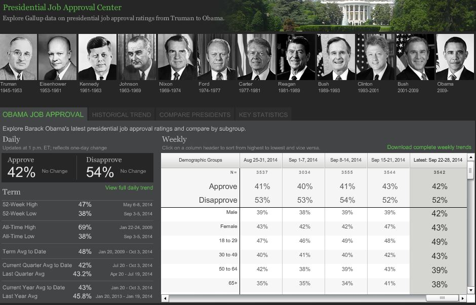Gallup Presidential Job Approval Center