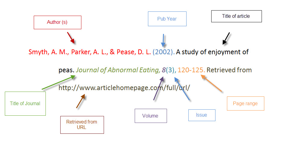 APA article from database citation