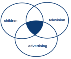 Veen diagram showing how the terms children, television, and advertising will overlap when combined with the word AND
