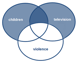 Veen diagram highlighting how the term violence will not be searched for if you use this connector before the term violence
