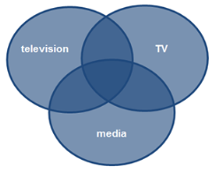 Image of a veen diagram highlighting where television, tv, and media will be used interchangeably