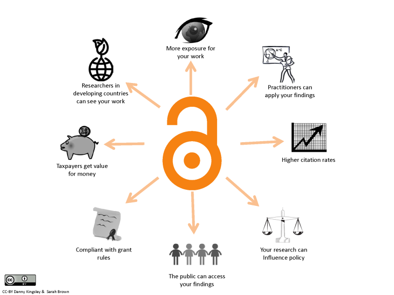 'Benefits of Open Access' CC Licence 3.0 https://creativecommons.org/licenses/by/3.0/au/deed.en) Image source:  Australian Open Access Support Group (http://aoasg.org.au/)