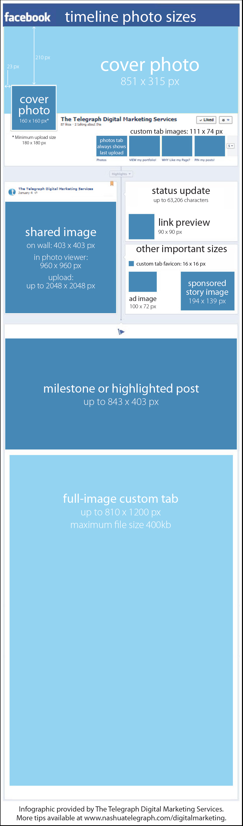 Facebook pages photo cheat sheet
