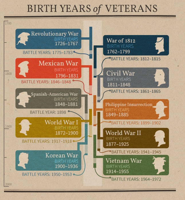Birth & Battle Years for U.S. Veterans