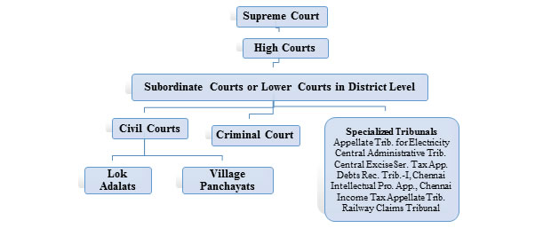 Diagram of the Indian court system