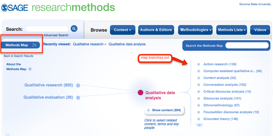 SAGE Research Methods Map