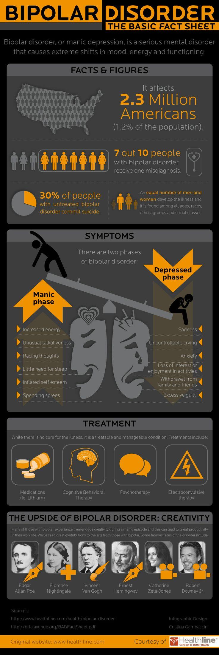 Bipolar Disorder Fact Sheet