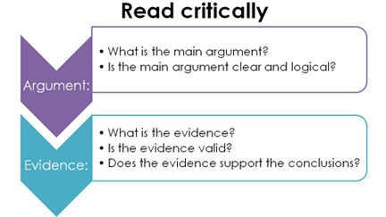 Think about the argument and the evidence