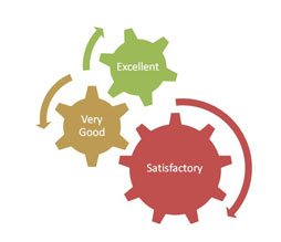 Evaluation image