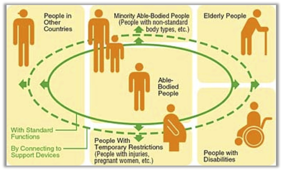 graphic showing various populations that benefit from universally designed environments