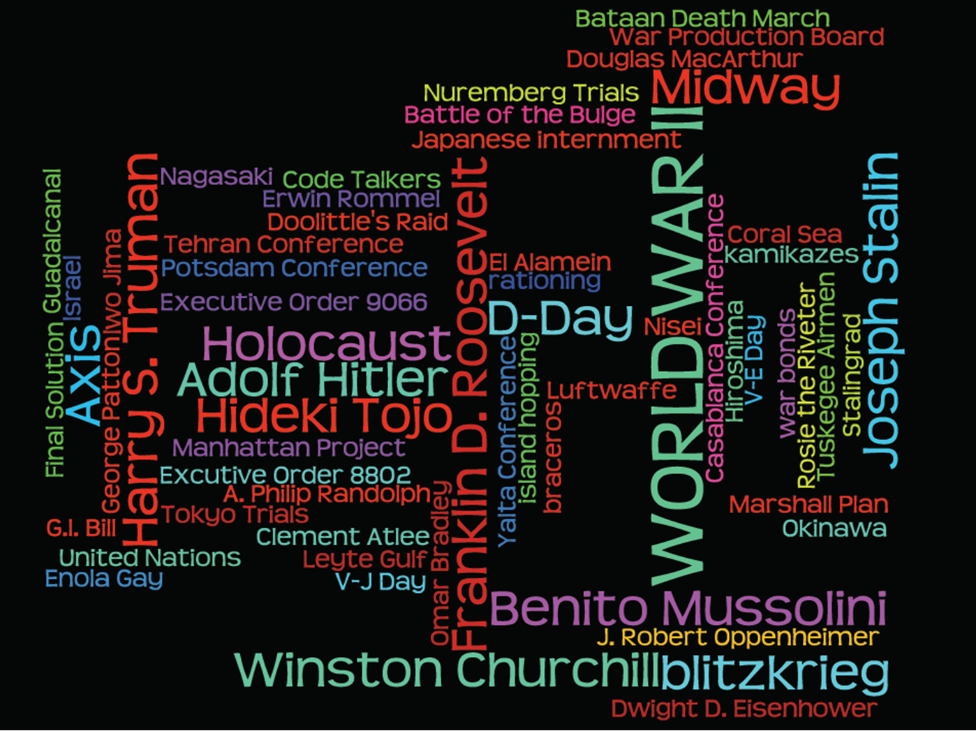 Created by M. Spencer with wordle.net