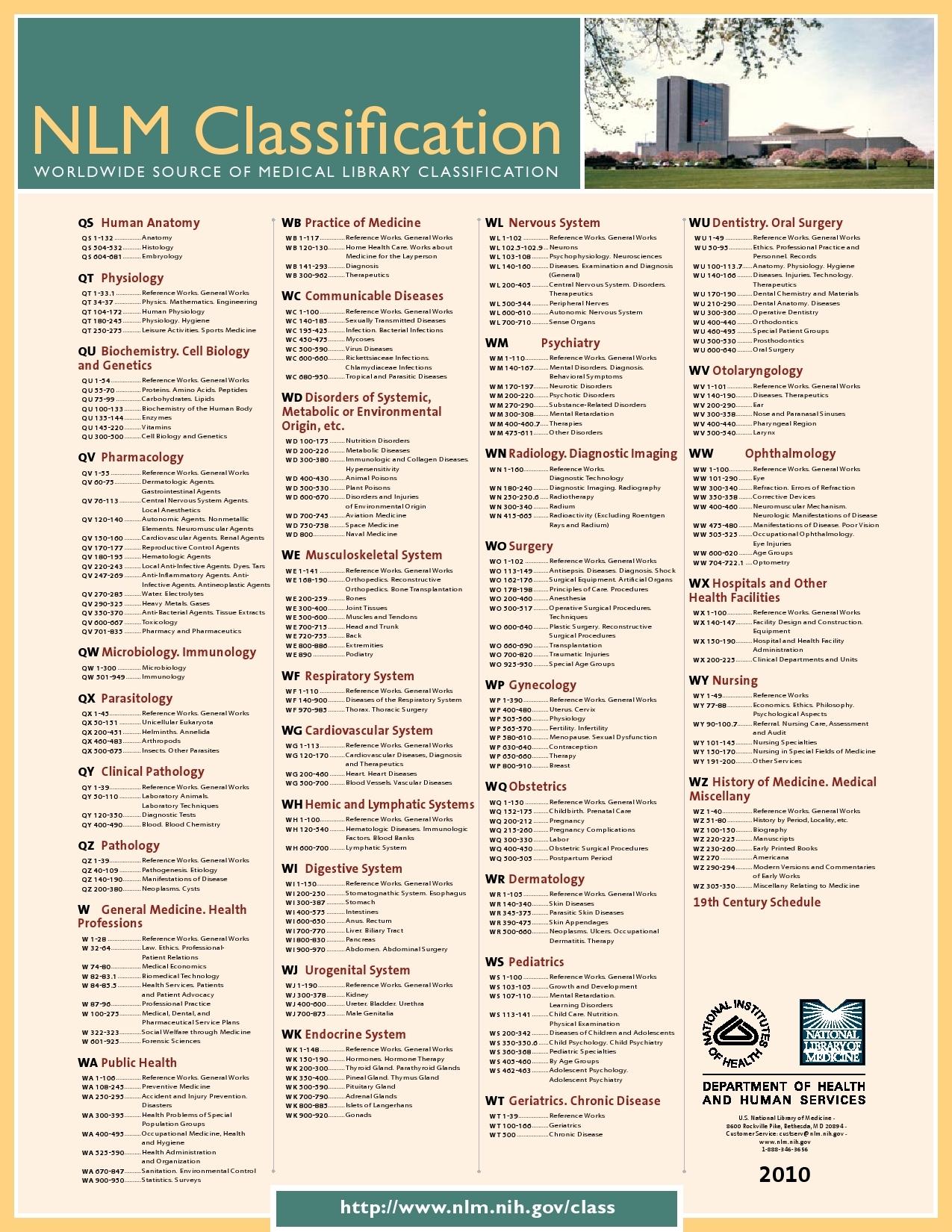 NLM Classification Outline