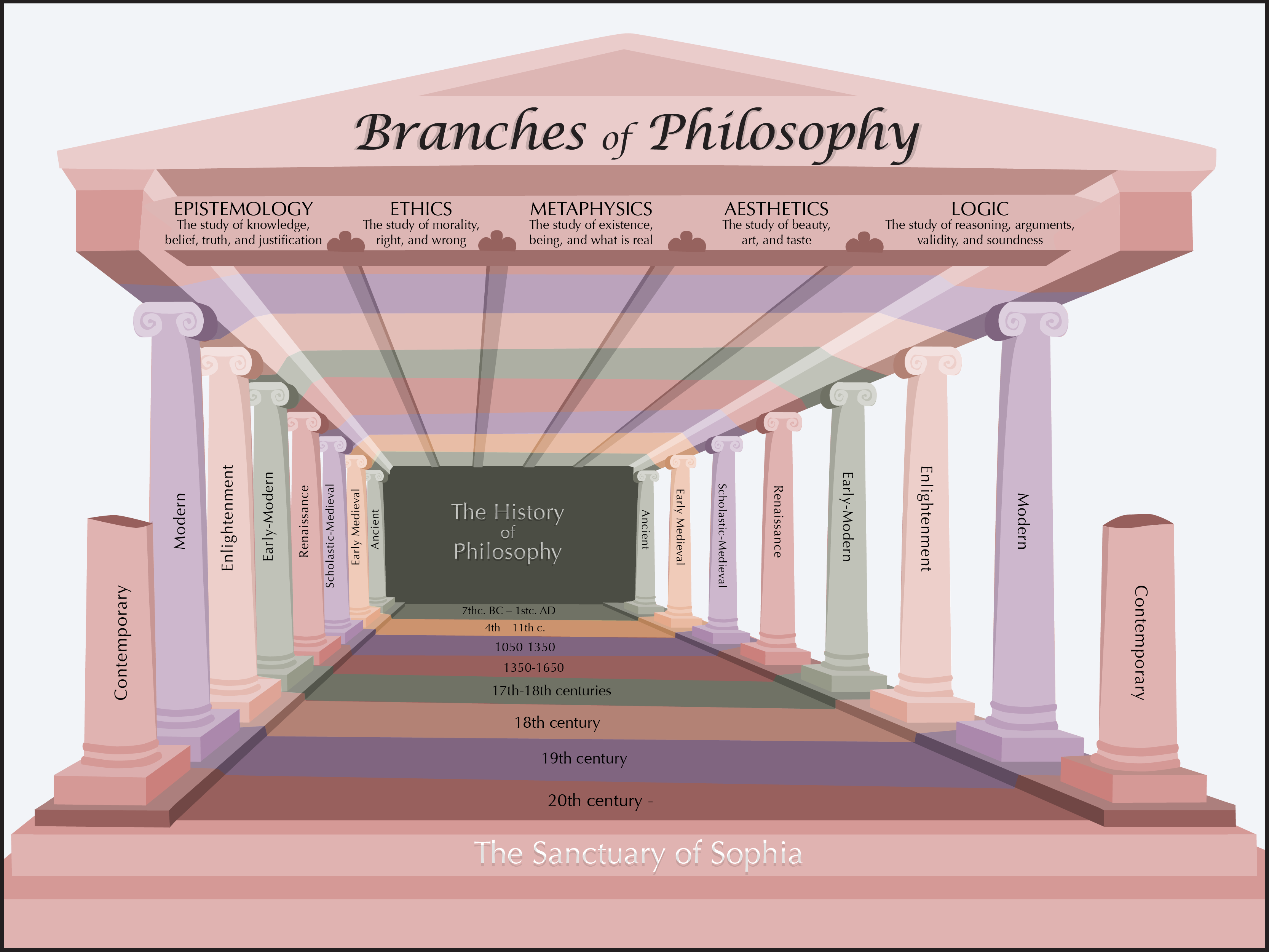 Image depicting the branches of philosophy