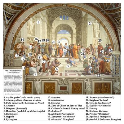 School of Athens painting with figures identified