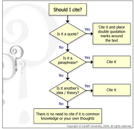 image citation flowchart