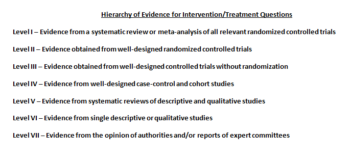 Hierarchy of Evidence for Intervention/Treatment