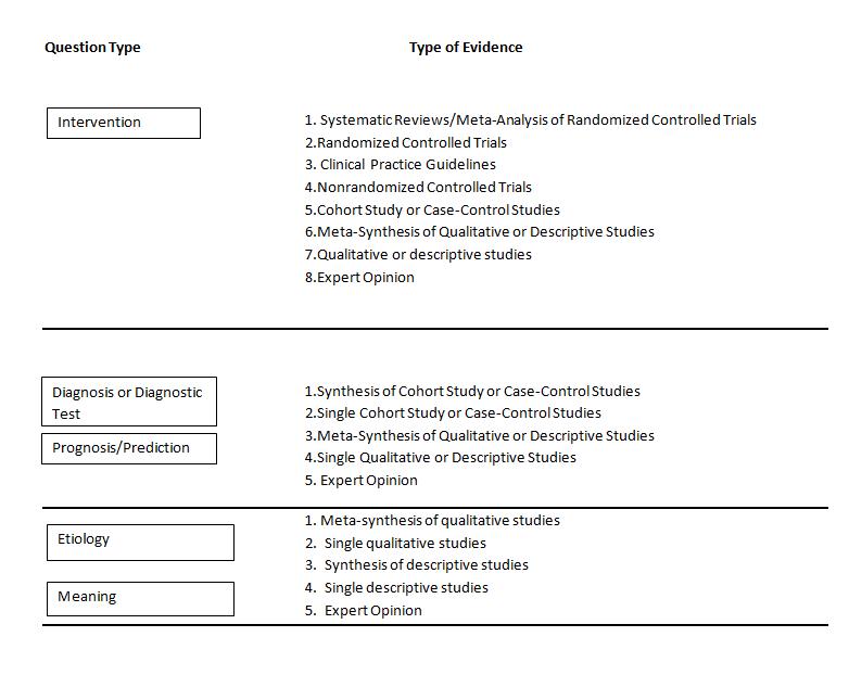 Type of Evidence for Question