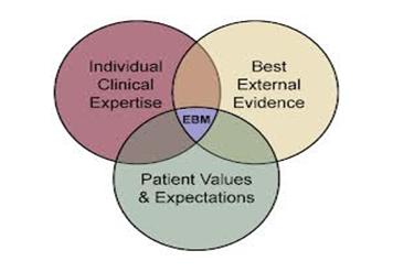 Evidence Based Healthcare