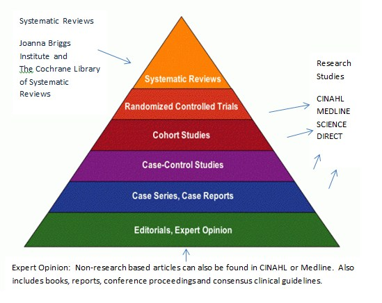 Levels of evidence pyramid