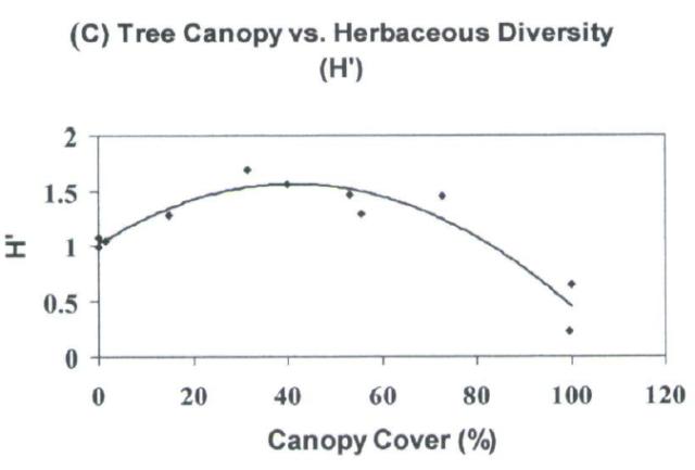 Example of Data analysis