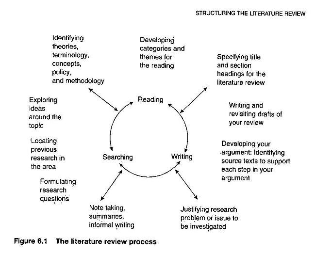 Literature review process reading writing  searching