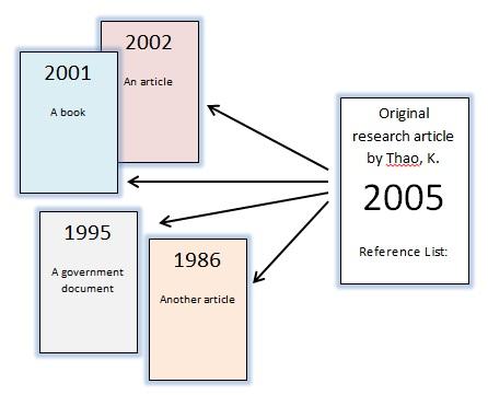 backward citation search