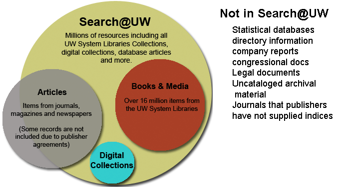 What is in Search@UW and what is not