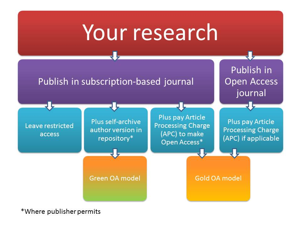 Publishing options graphic