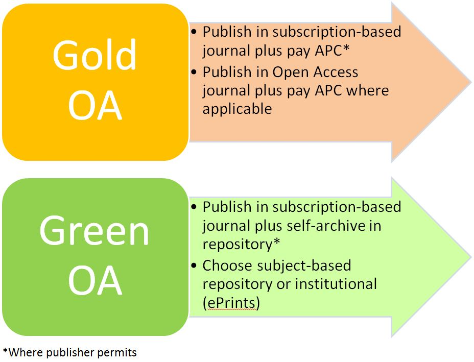 Routes to OA