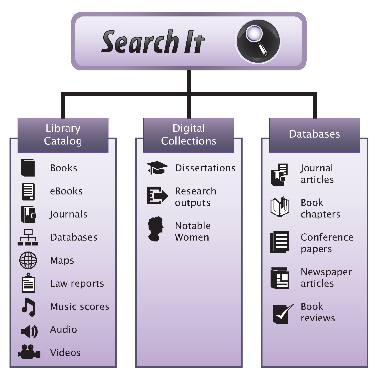 Search It Infographic