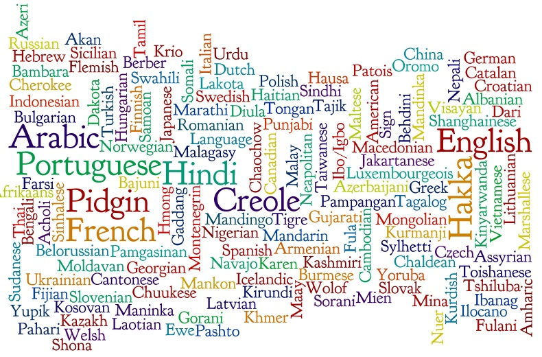 Languages Word Cloud
