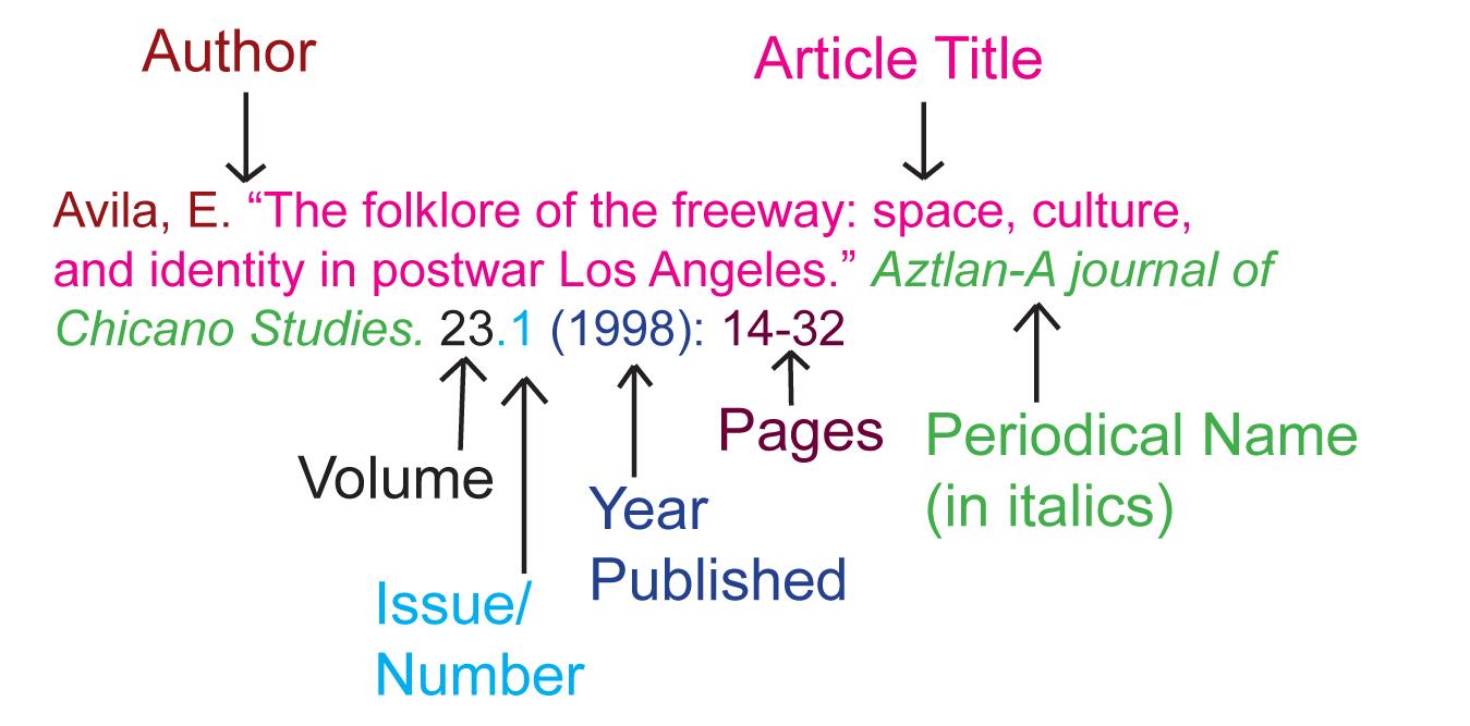 MLA article citation