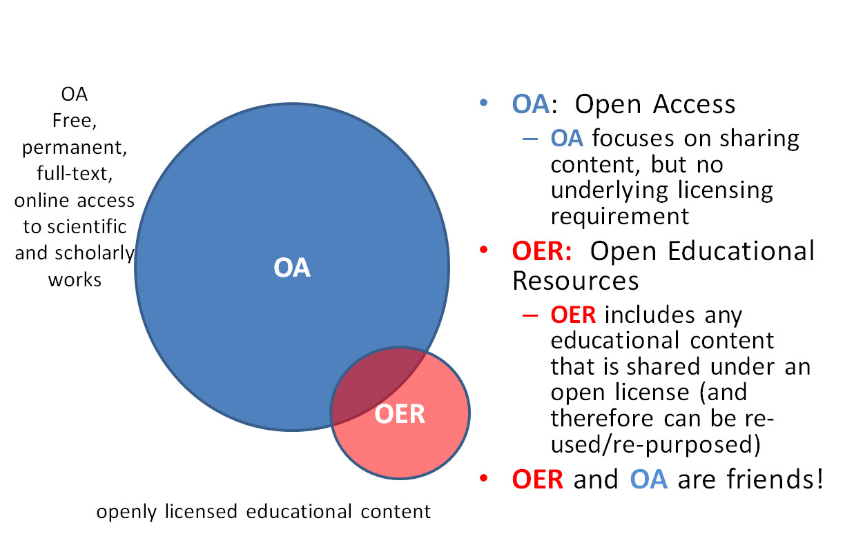 Open Education vs Open Access