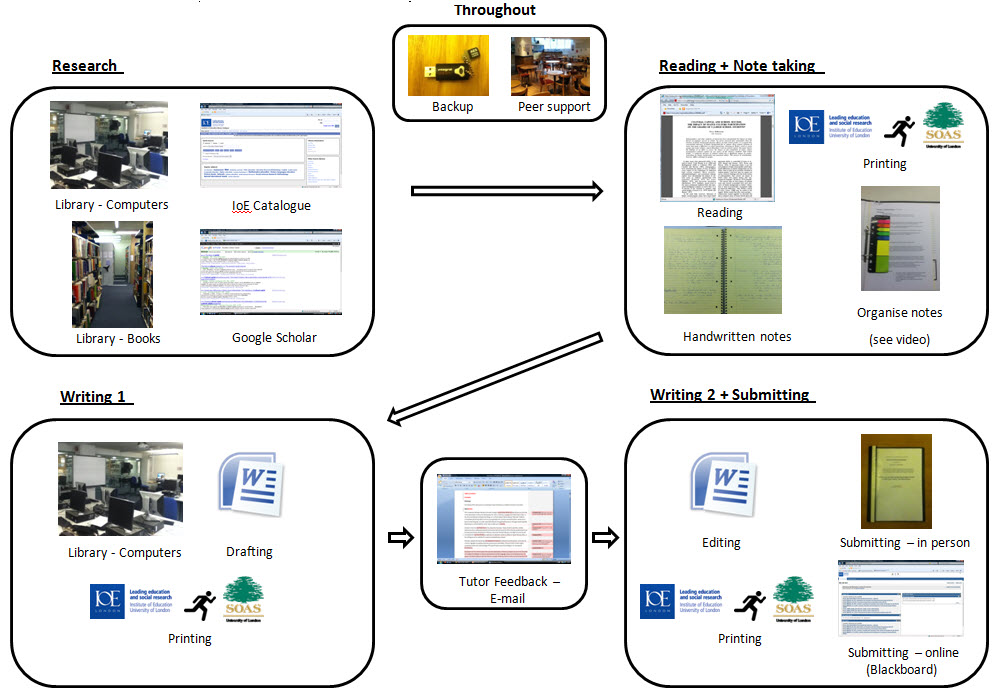 image of workflow of PG student producing an academic text. First step:using IOE Library computers and books with Library catalogue and Google Scholar. Second step: Reading and Note taking, reading, handwritten notes, organising notes and printing. 3rd step Writing 1: Library computers, drafting, tutor feedback and email. 4th step, editing, submitting in person, printing, subtmitting online via blackboard. Throughout backing up work and peer support.