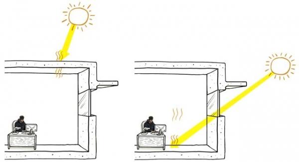 Thermal Direct Gain