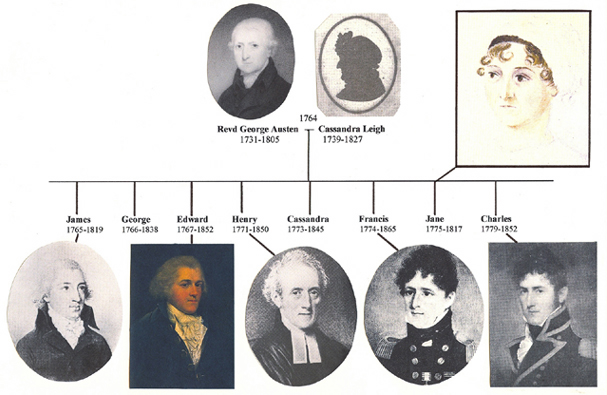Austen Family Tree with pictures