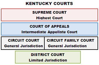 Kentucky Courts