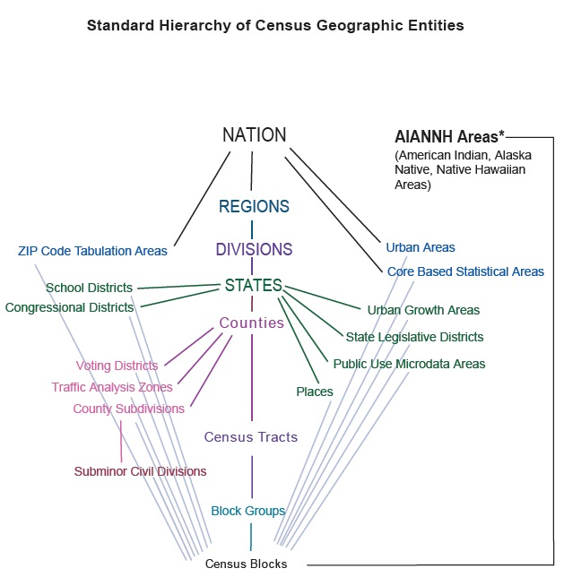 Census Geography Hierarchy Diagram (2010)