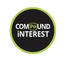 Compound Interest logo