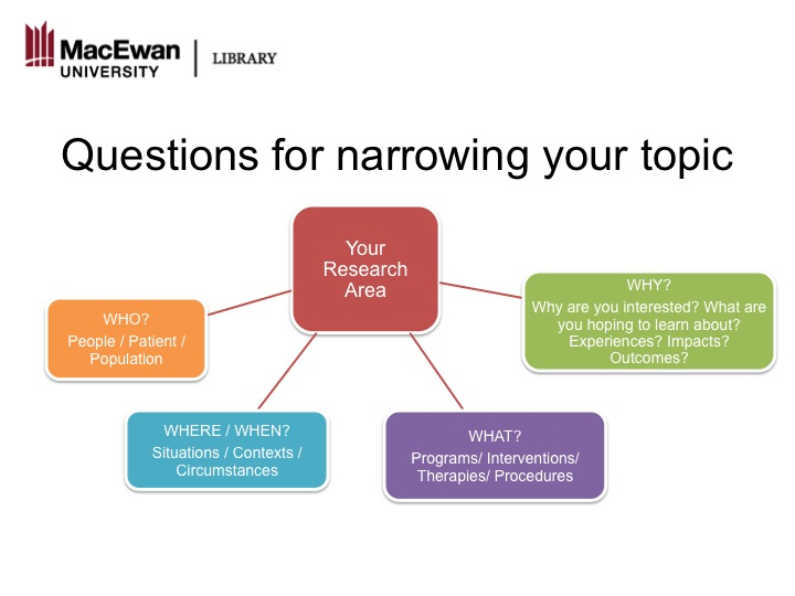 Questions for narrowing your topic