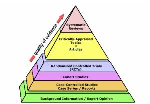 Evidence Pyramed