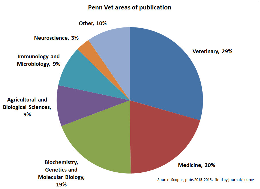 fields in which Penn Vet publishes