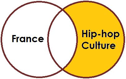 Venn Diagram: France NOT Hip Hop