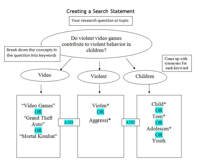 searching chart