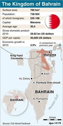 Inforgraphic with information about Bahrain