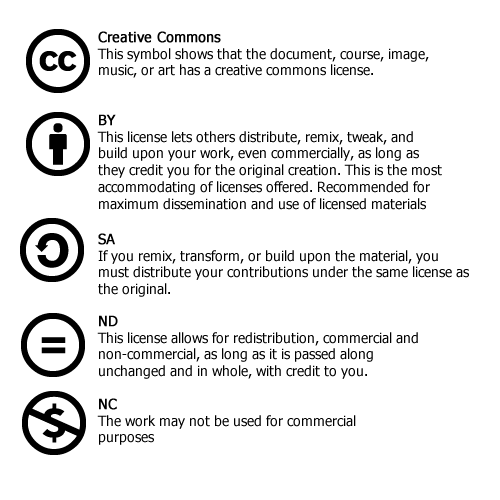 Creative commons licensing explained